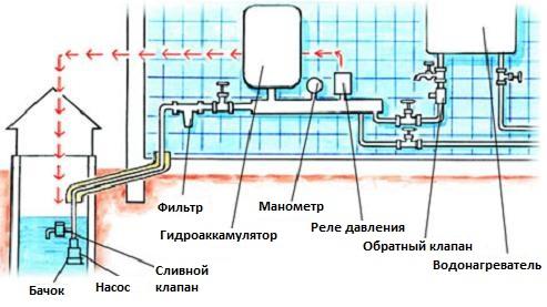 Конструкция от колодца