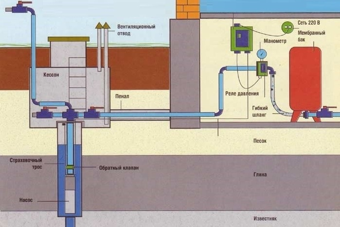 Конструкция из скважины