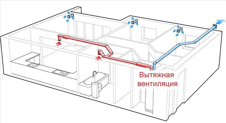 Схема вентиляции для коттеджа или дома
