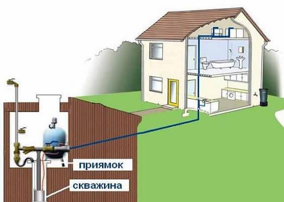Простая схема водопровода для дома