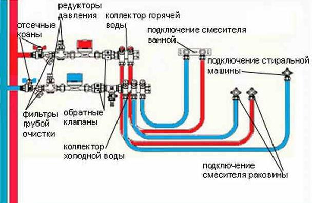 Последовательная разводка труб на даче