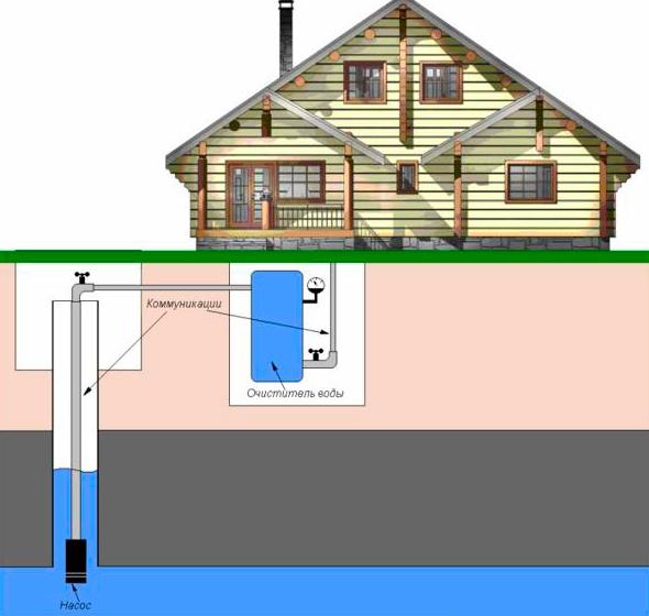Простая схема водопровода для дачи