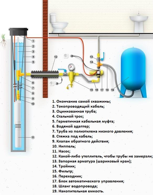 Как сделать ручной насос для воды своими руками 51