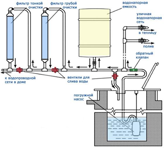 Дачный водопровод из колодца