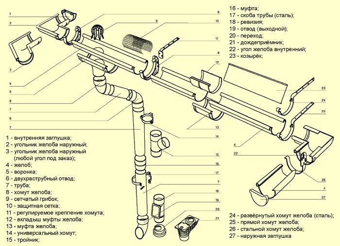 Детальная схема водосточной системы