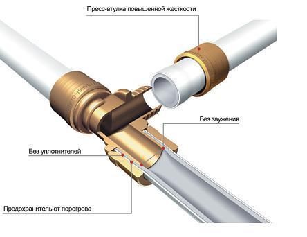 Как соединяются полиэтиленовые трубы
