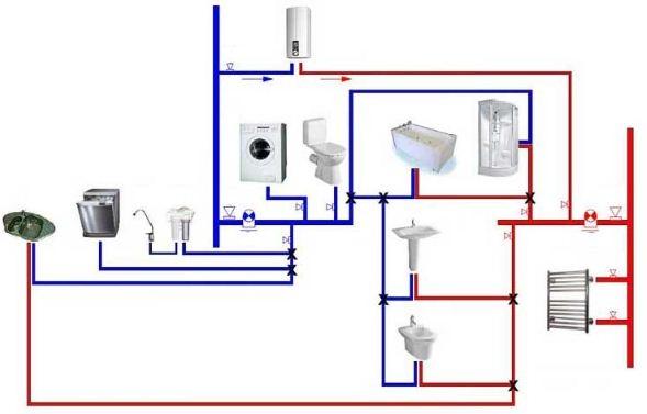 Последовательная схема подключения труб в квартире