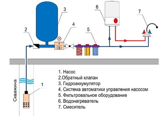 Простая схема водоснабжения из скважины