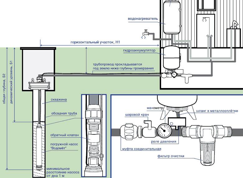 Схема водоснабжения из
