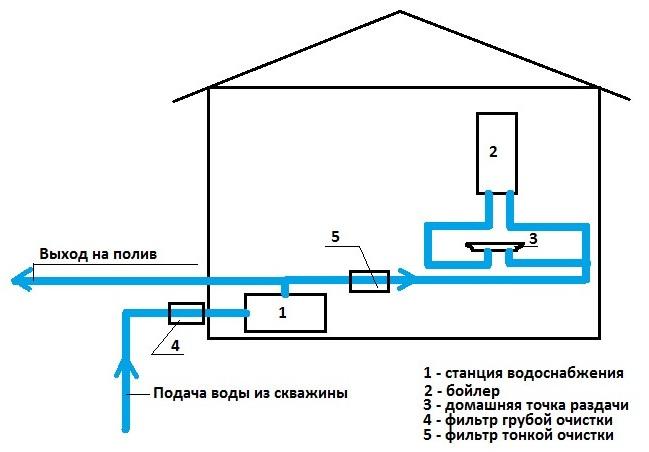 Схема водоснабжение из скважины