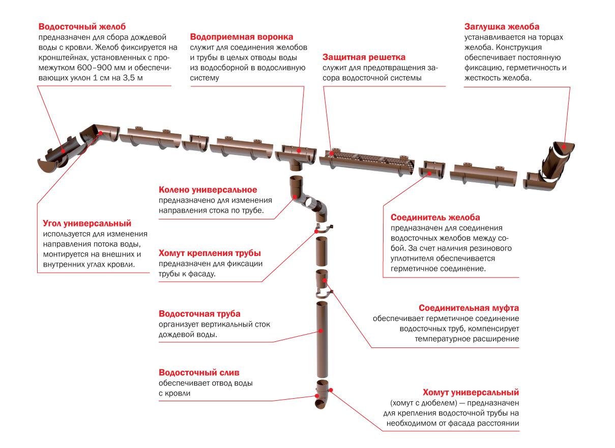 Схема водостока из пластика