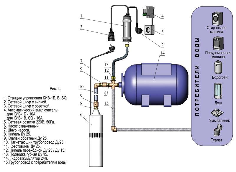 Схема с автоматизированной насосной станцией