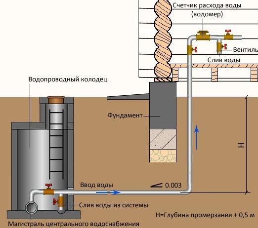 Центральная сеть водоснабжения