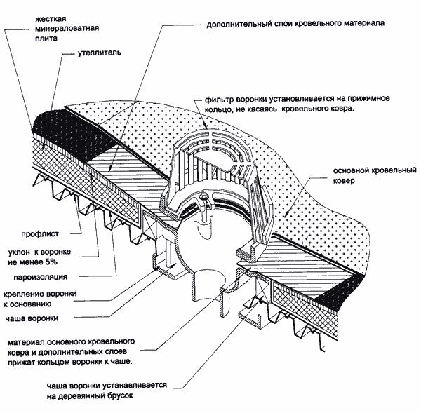 Гидроизоляция водосточной воронки novol полиуретановый герметик