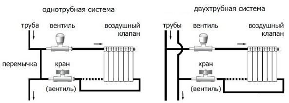 Различия в смемах отопления