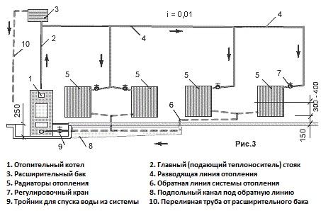 Устройство однотрубной системы отопления