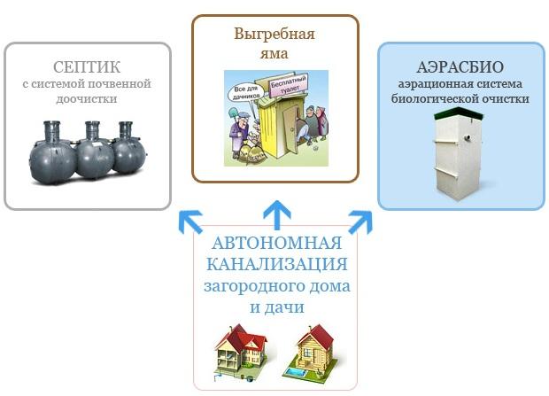 Варианты канализации для дачи