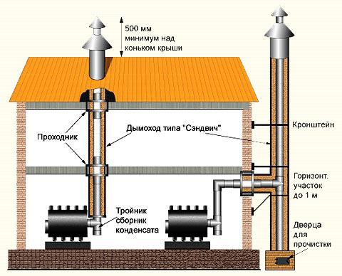 Внутренний и внешний дымоход