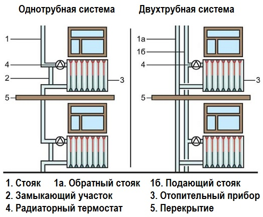 Двухтрубная и однотрубная система