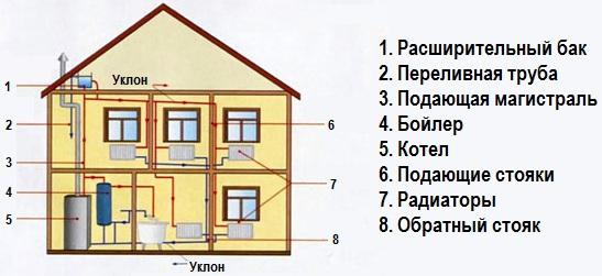 Двухтрубное отопление дома