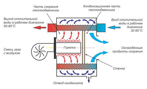конденсационный котел