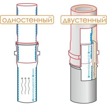 Одно- и двустенные дымоходы