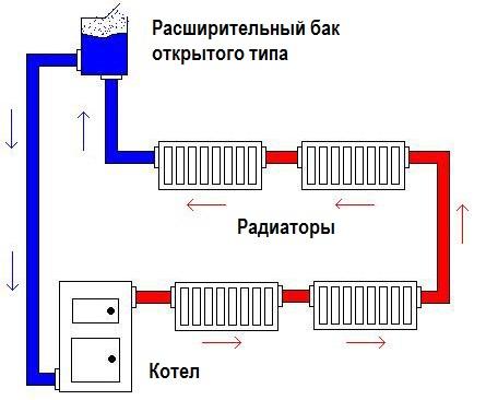 Простая схема открытой системы отопления