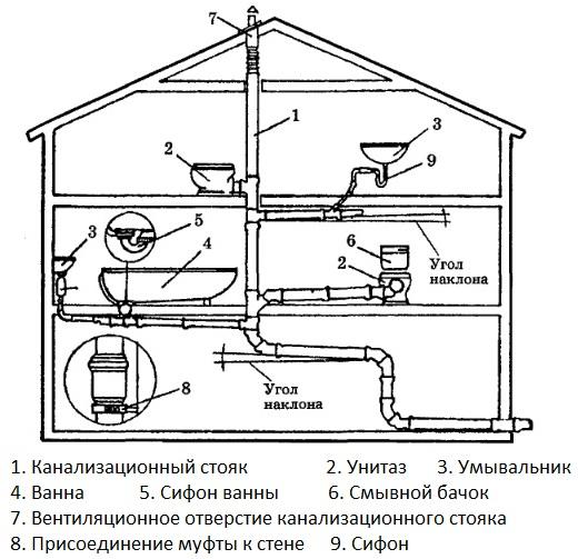 воды в двухэтажном доме