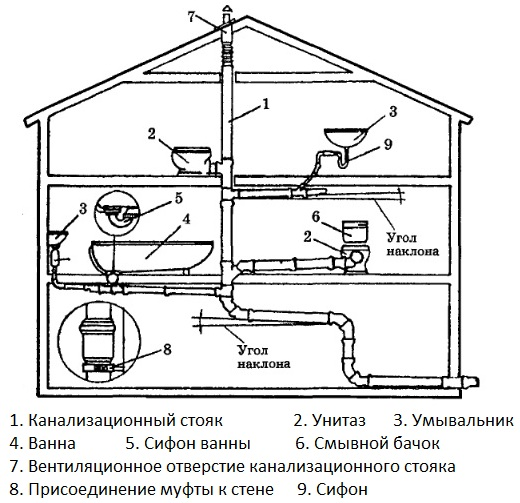 Система отвода переработанной воды в двухэтажном доме