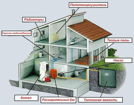 Система отопления дома закрытого типа