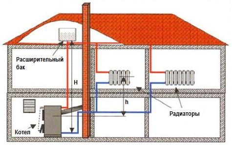 Система отопления дома открытого типа