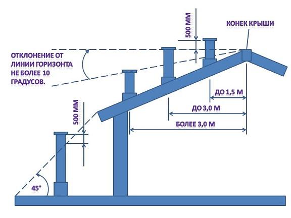 Схема высоты дымохода