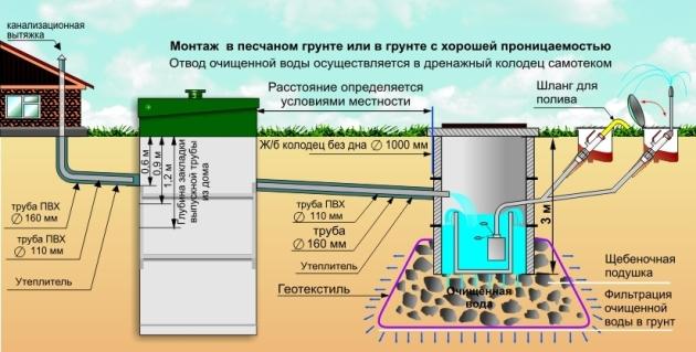 Схема канализационной очистки