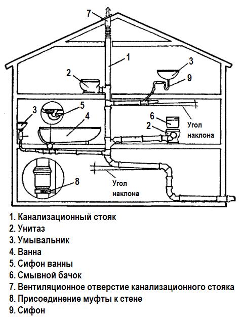 Схема обустройства канализации внутри дома