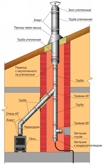 Схема установки дымохода из металла