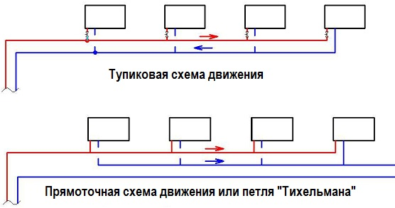 Схемы движения теплоносителя