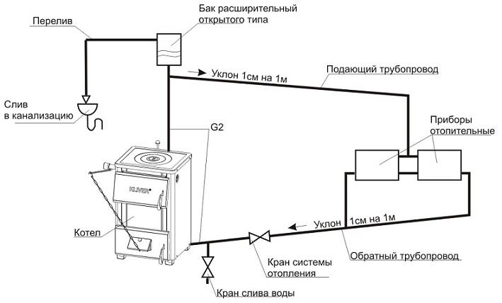 Устройство открытой системы отопления