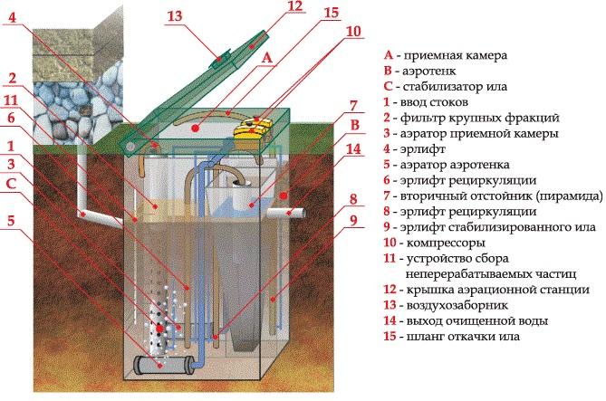 Устройство системы Топас 5