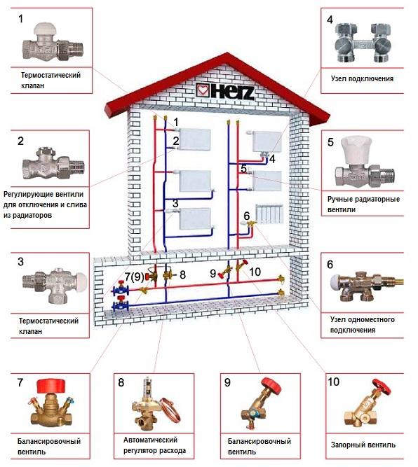 Элементы трухтрубной системы отопления