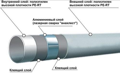 Армированная полипропиленовая труба