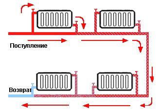 Однотрубная схема водяного отопления