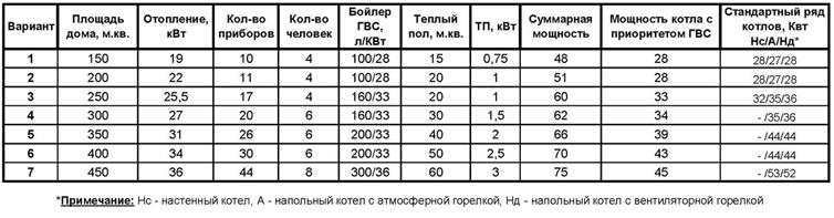 Основные варианты расчета мощности котла
