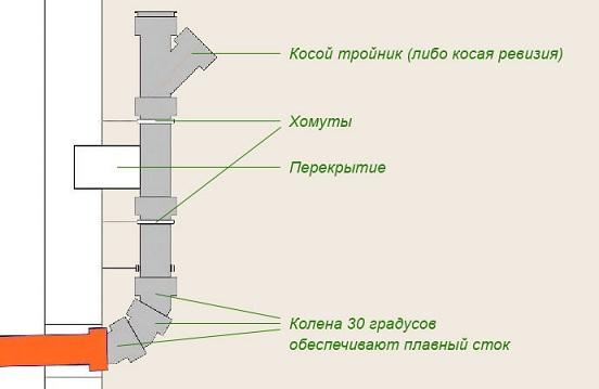 Присоединение отводных труб