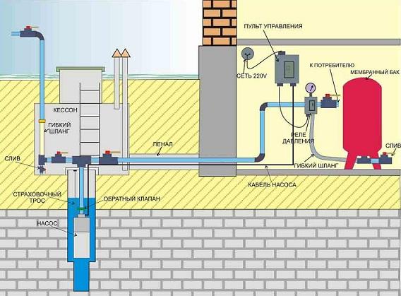 Схема автономного водопровода