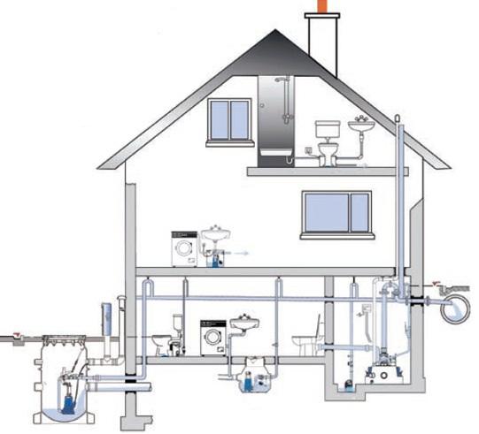 Схема внутренней канализации частного дома
