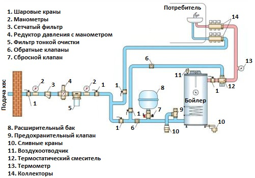 Схема водопровода для дома