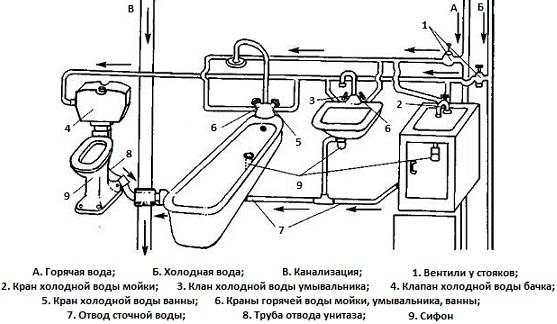 Схема водопроводной сети