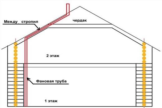 Схема размещения вытяжной части канализации