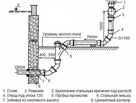Установка канализационного стояка