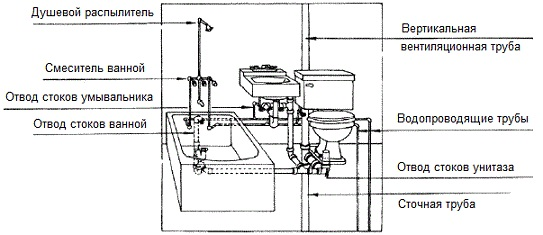 Устройство внутренней канализации